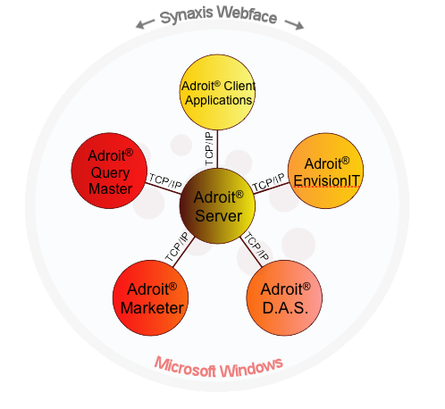 Adroit Overview for Database
